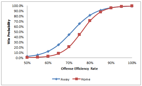 What Contributes to Home Field Advantage in the NFL