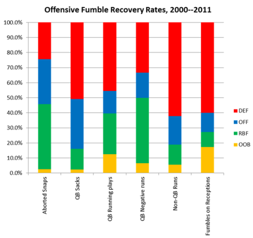 Fumble Recovery Rates - FootballPerspective